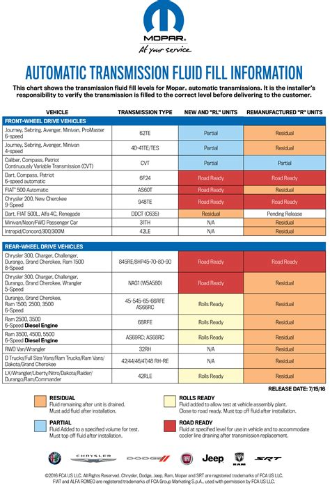 types of jeeps chart 2015 jeep color charts html autos post