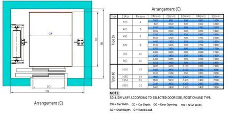 640 Square Feet Floor Plan by Basic Elevator Components Part One Electrical Knowhow