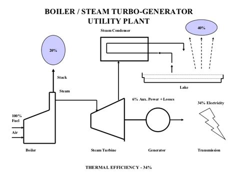 layout and operation of a steam power generation plant steam power plant diagram simple wiring diagram with