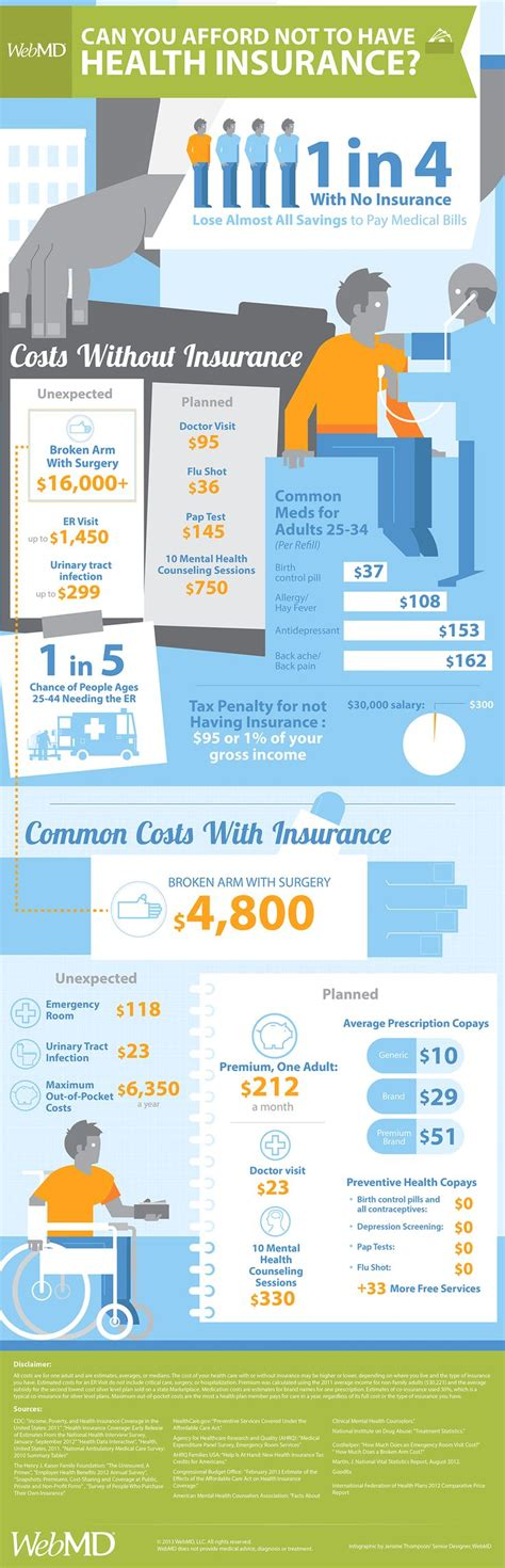 Can you afford not to have health #insurance? This graphic