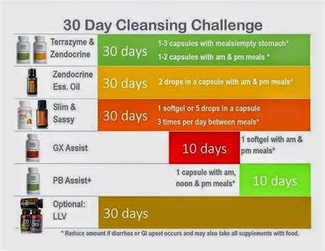 30 Day Detox Program by The Doterra 30 Day Cleanse Renew And Restart