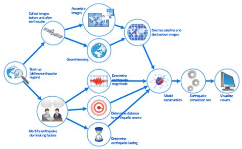Online Resume Software by Business Process Modeling Resume Business Process