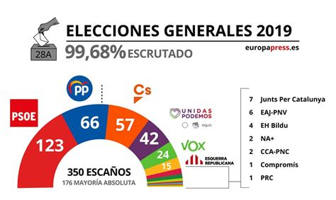 resultados elecciones generales  oficiales