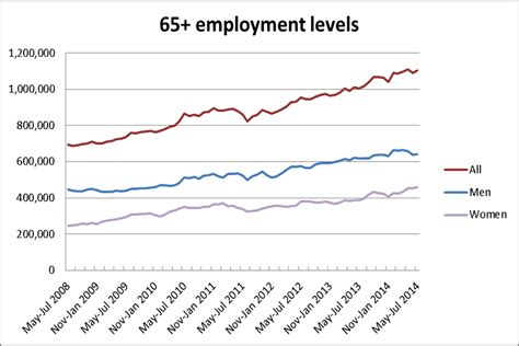Mba Average Age Uk by An Employers Guide To An Aging Workforce Healthy Human