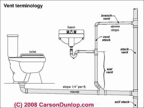 bathroom stack vent basic plumbing venting diagram plumbing vent terminology