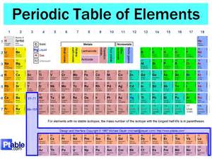 Los Alamos Periodic Table Pin Science Periodic Table Of Element On Pinterest