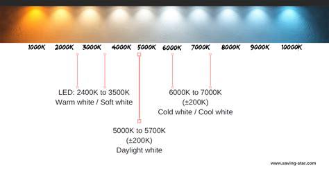 soft white vs warm white gorgeous group limited