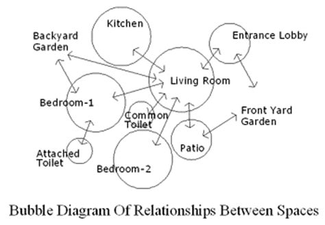 Romanesque Floor Plan bubble diagram for designing a house