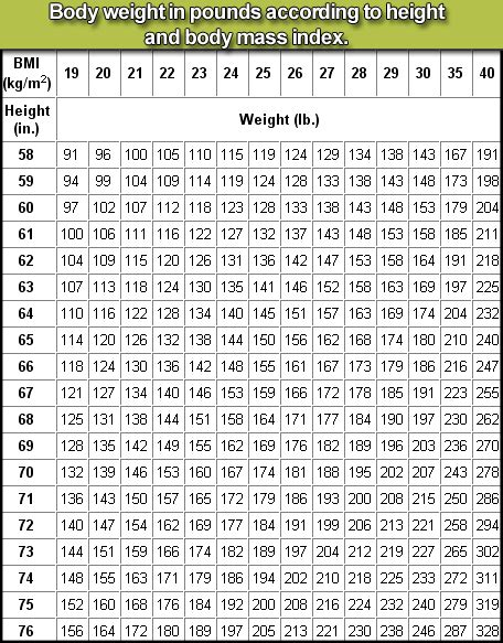 height and weight table conversion table weight