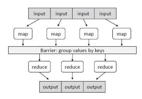mapreduce research paper research paper mapreduce frankensteincoursework x