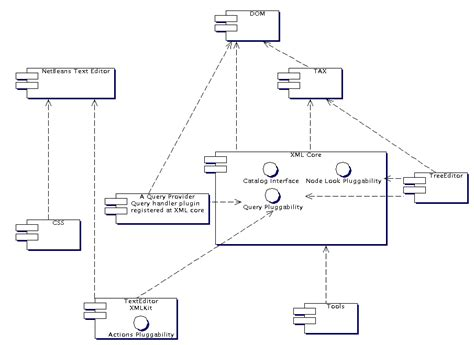 component layout diagram definition netbeans xml xml text editor code completion uml model