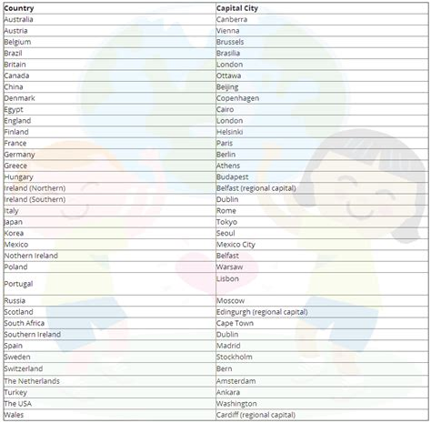 country list in countries capital cities list
