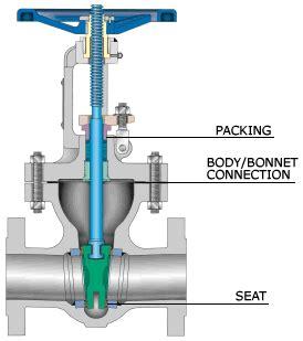 Regulating Gas Kran 3 Manual opening and closing gate valve valve engineering eng tips