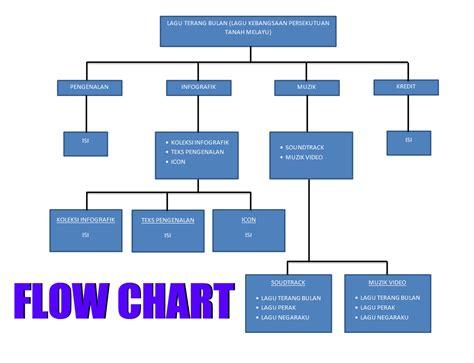 web flow diagram asas multimedia teknologi web mind map flow chart