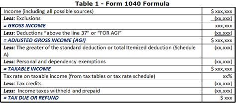 how to calculate federal income tax rates table tax smashwords 1040 exam prep module i the form 1040