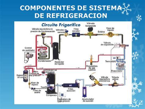 funcion capacitor en refrigeracion capacitor de un sistema de refrigeracion 28 images funcion ventilador condensador airea