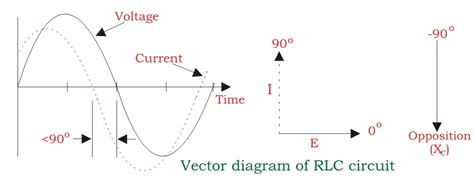 diagram of inductor series rlc circuit electrical4u