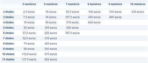 prix de la grille euromillion l millions 2 possibilit 233 s de devenir millionnaire
