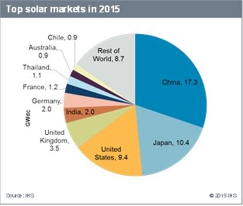 Global Solar Demand To Grow 30% To 57 GW, IHS Forecasts