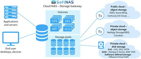 nas vs cloud what is a cloud nas network attached storage