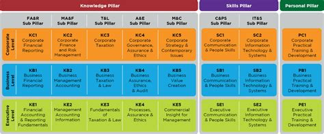 Mba Business Policy And Strategy Syllabus American by Ca Sri Lanka Curriculum