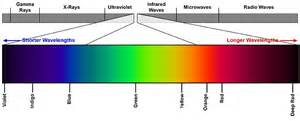 visible light spectrum definition national weather service cloudwise