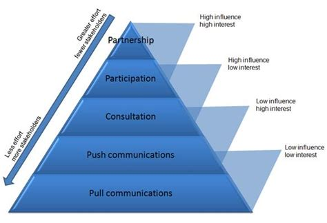 engaging stakeholders a strategy for stakeholder engagement