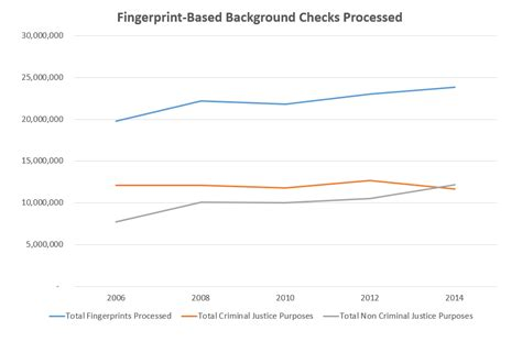 Fingerprint Based Background Check Search Trends From The Biennial State Criminal History