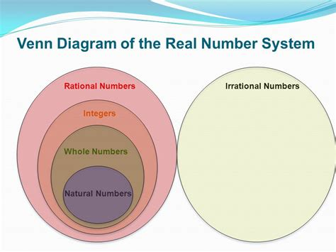 diagram of a real number system number systems â 25 â 7 ï ppt