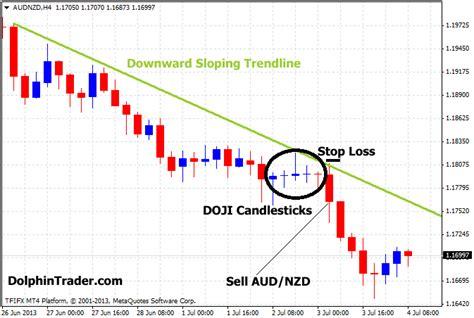 candlestick pattern strategies doji candlestick forex strategy