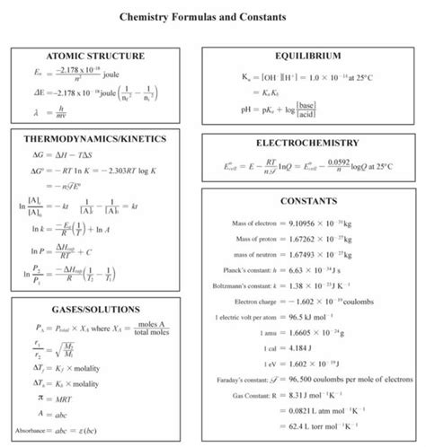 Ap Physics Reference Table by Chemistry Formulas And Constants Phillips Academy