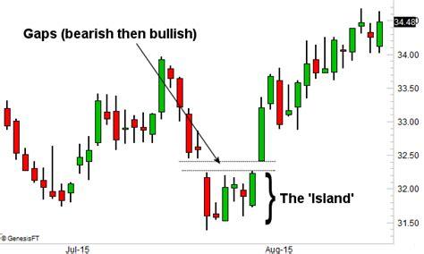 chart pattern island reversal using island reversals in technical analysis charting