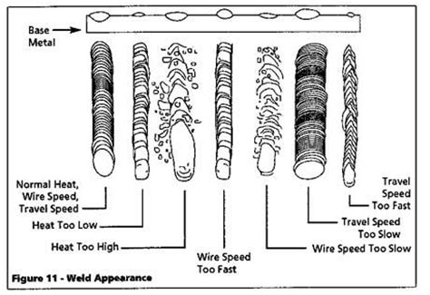 welding patterns stick mig weld pattern related keywords mig weld pattern long