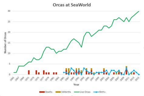 orca data exploring the cetacean human relationship
