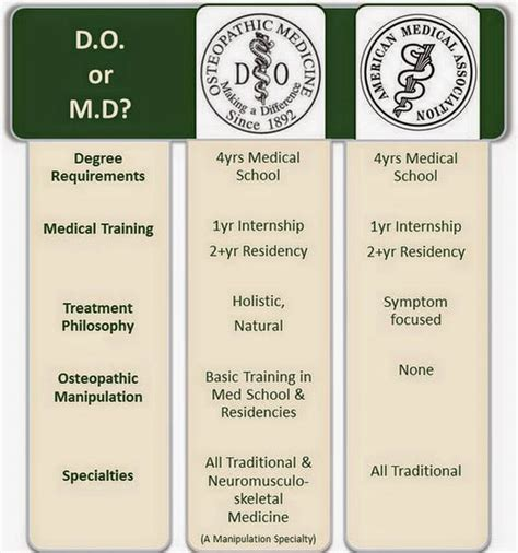 Md Vs differences between dos and mds do vs md 2018 updated