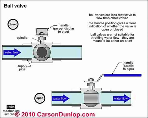 Valves In Plumbing by Plumbing System Controls Valves
