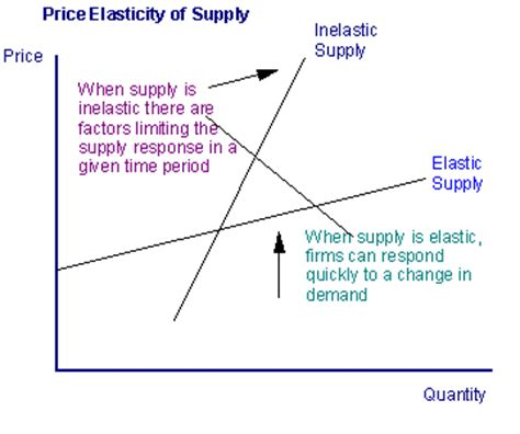 price elasticity of supply classle
