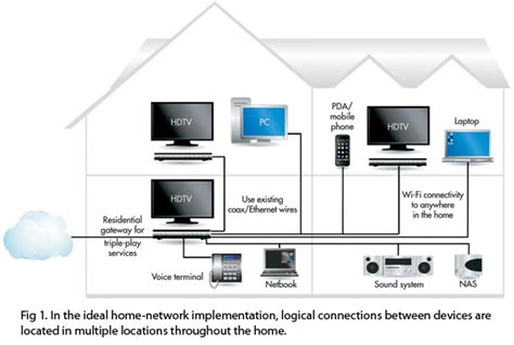 home network design myfavoriteheadache
