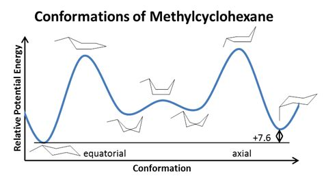 Chair Conformation Solvents Solvation Effect On Cyclohexane Chemistry