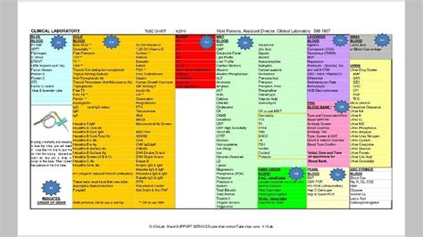 phlebotomy colors color chart for lab draws nursing phlebotomy