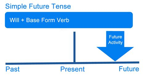 tenses present tense past tense future tense illustrated books what is future tense definition exles of the