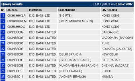 bank code bank identifier codes