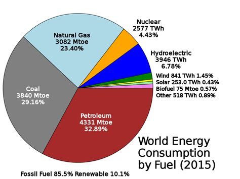 Woraus Besteht K Hlmittel Beim Auto by File World Energy Consumption By Fuel Svg Wikimedia Commons