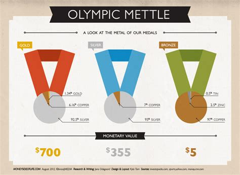 Do Olympic Medalists Win Money - how much is each olympic medal worth infographic total pro sports