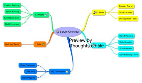 scrum overview paulduncan xmind the most professional mind mapping software