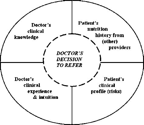 Concept Map Of Doctors Clinical Reasoning For Referral To
