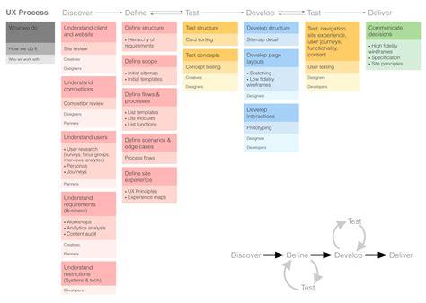 ux process diagram ux flow diagram 15 wiring diagram images wiring