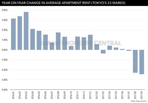 average rent per month average rent drops for 3rd consecutive month in tokyo japan property central
