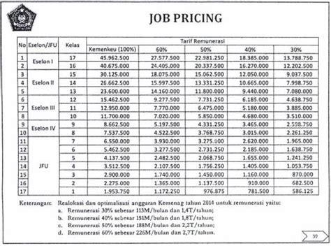 remunerasi pns pemda tahun 2014 remunerasi pns 2015