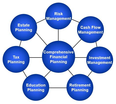 our services staib financial planning llc